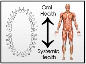 oral-systemic health relationship